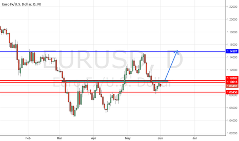 EURUSD: Analysis - EUR/USD - 1d