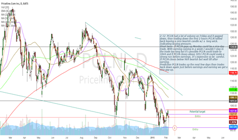 PCLN: PCLN - Possible play before earnings