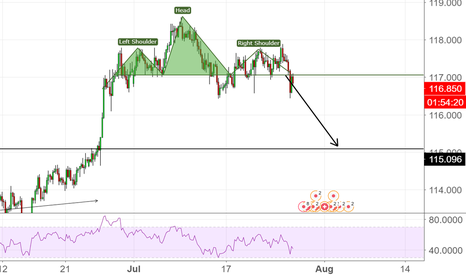 CHFJPY: HEAD AND SHOULDERS FOOT AND BRAID