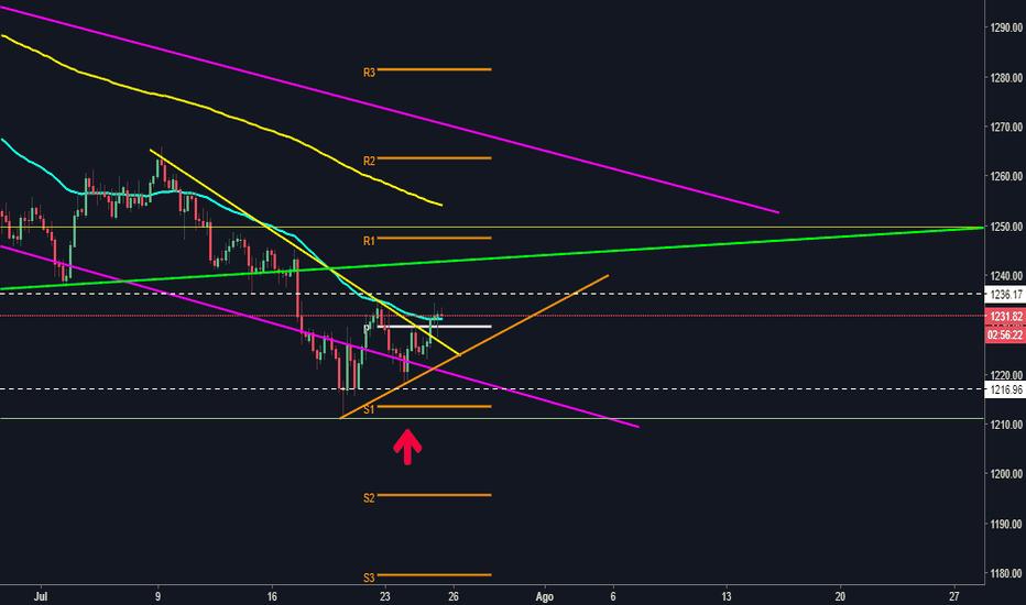 XAUUSD: XAU/USD rompiendo triangulo simétrico