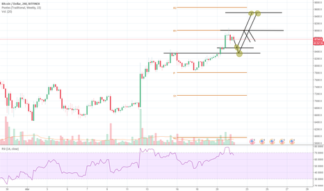 BTCUSD: Posible prediccion personal BTC/USD