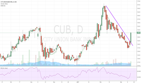 CUB: city union big breakout..