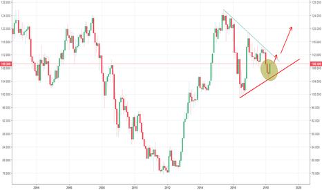 USDJPY: 美元对日元-月线分析