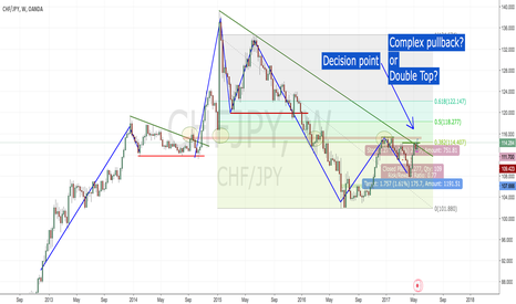 CHFJPY: Big picture on the Swiss / Jap.Yen
