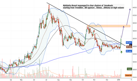 MHRIL: Break out 4m  Trendline , BB squeeze , 50sma , 200sma