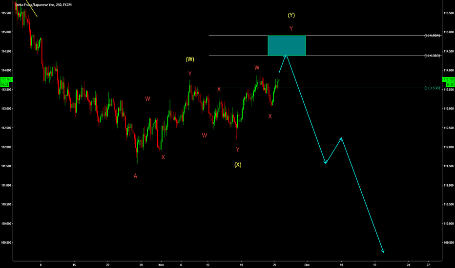 CHFJPY: CHJPY Correcting for more downside