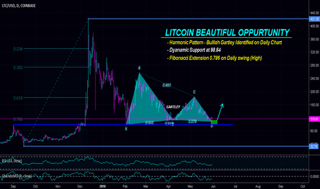 LTCUSD: LITCOIN a Beautiful opportunity to BUY, what's your Move ^_O