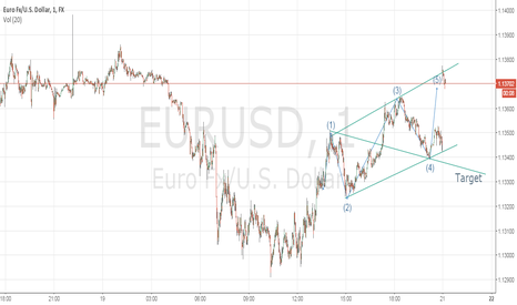 EURUSD: EUR/USD  WOLFE WAVE'S