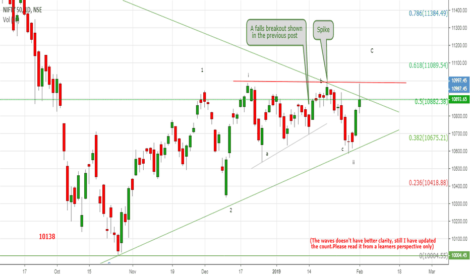 NIFTY: Nifty Resi:10987 will have a break sooner