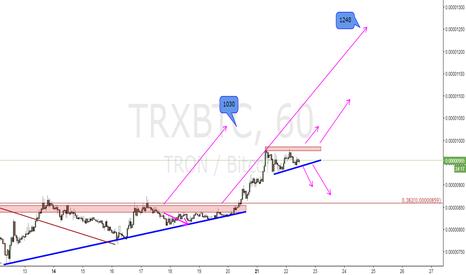 TRXBTC: TRXBTC_H1