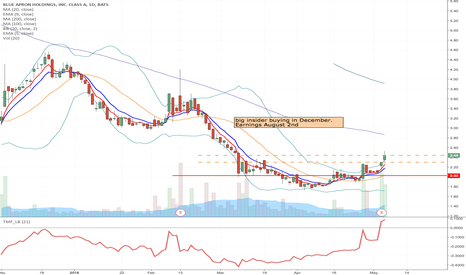 APRN: APRN - Possible fallen angel momentum play  from $2.30/$2.44
