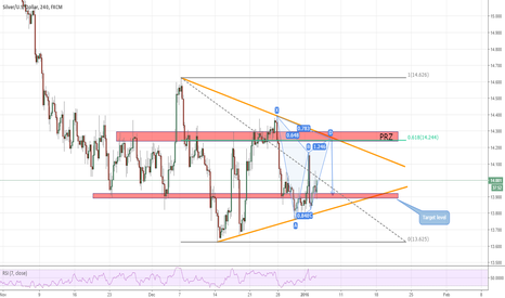 """XAGUSD: """"Consolidating"""" a short opportunity"""