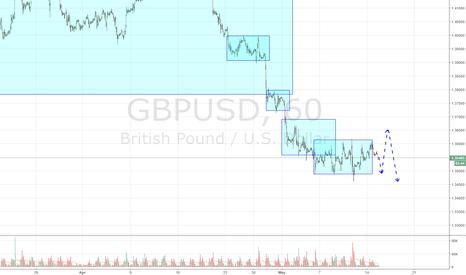 GBPUSD: GBPUSD still in the renge