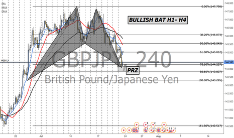 GBPJPY: THE BATS ARE OUT!!