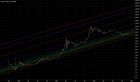 BTCUSD: Long-term Look at Bitcoin