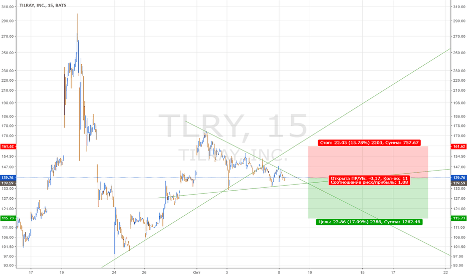 TLRY: TLRY: шорт из треугольника