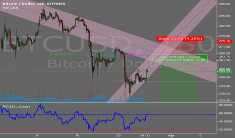 BTCUSD: Bitcoin / Dollar BEARISH