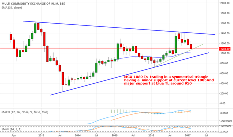 MCX: MCX 1089 Is trading in a symmetrical triangle suport 950