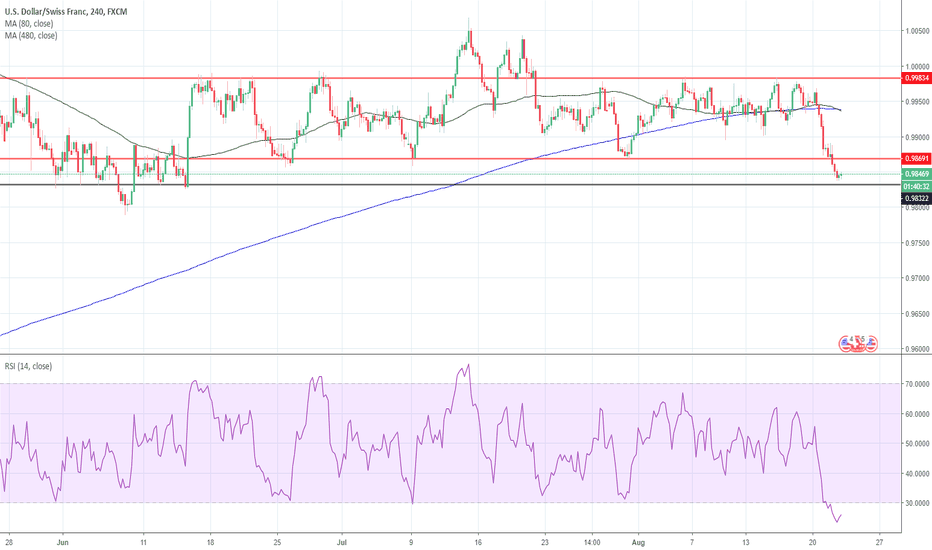 USDCHF: USD CHF Analysis