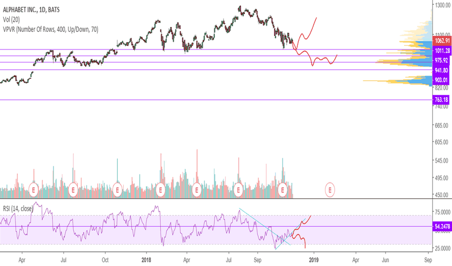 GOOGL: RSI tells the story here