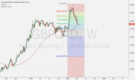 GBPCAD: Getting long GBPCAD