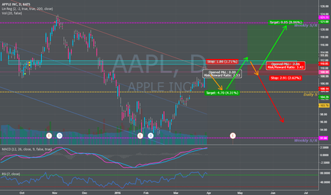AAPL: $AAPL Quick Short to near Support