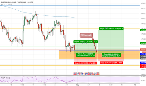 AUDUSD: AUDUSD Long if you have b.... of steel!