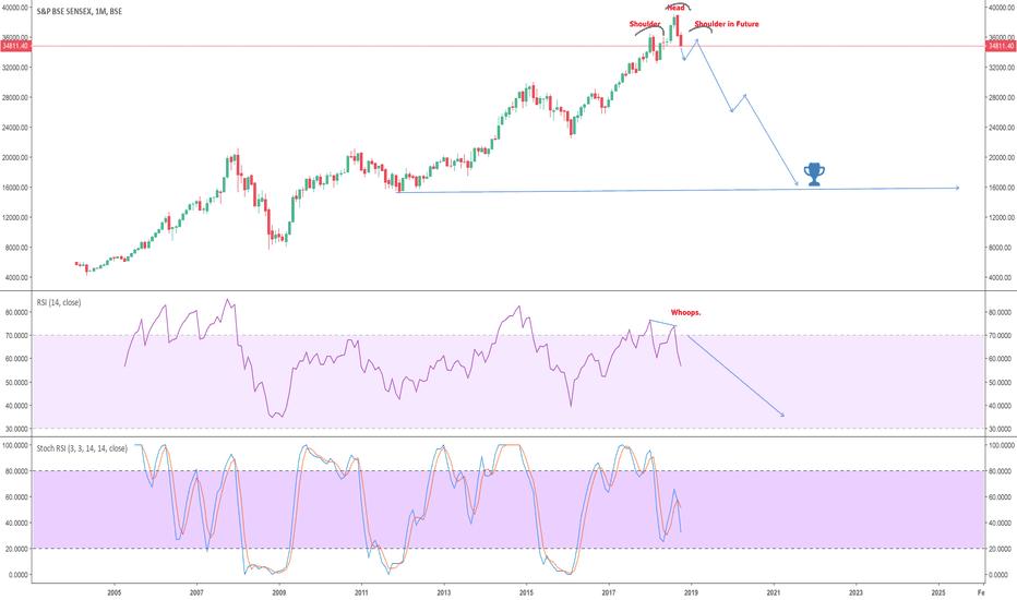 SENSEX: BSE Sensex - Bubble waiting to pop?