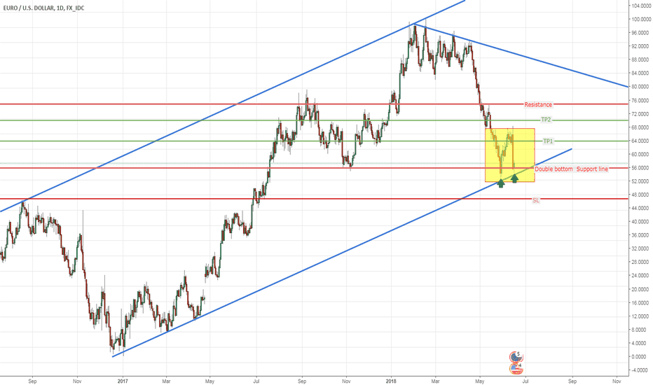 EURUSD: Wait Price Action for Buy