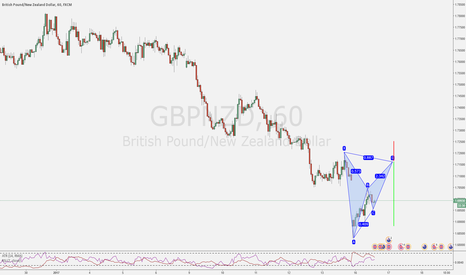 GBPNZD: Gaps in the Markets