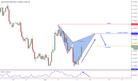AUDUSD: AUDUSD Cypher pattern with strong trend