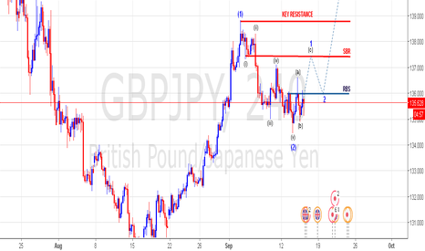 GBPJPY: keep it simple set up
