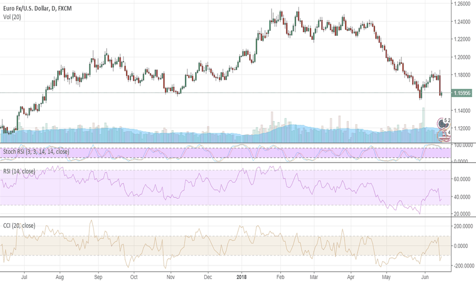 EURUSD: Euro is licking its wounds, remains vulnerable