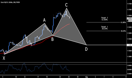 EURUSD: EUR.USD > Long Opportunity > 1.1398