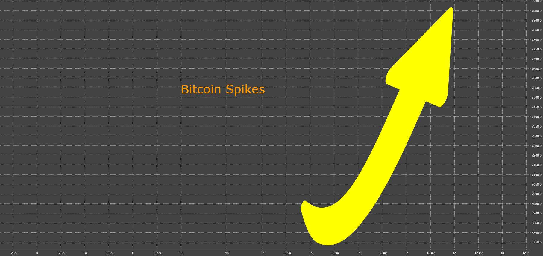 No Way Out LI (51) - Bitcoin Spikes