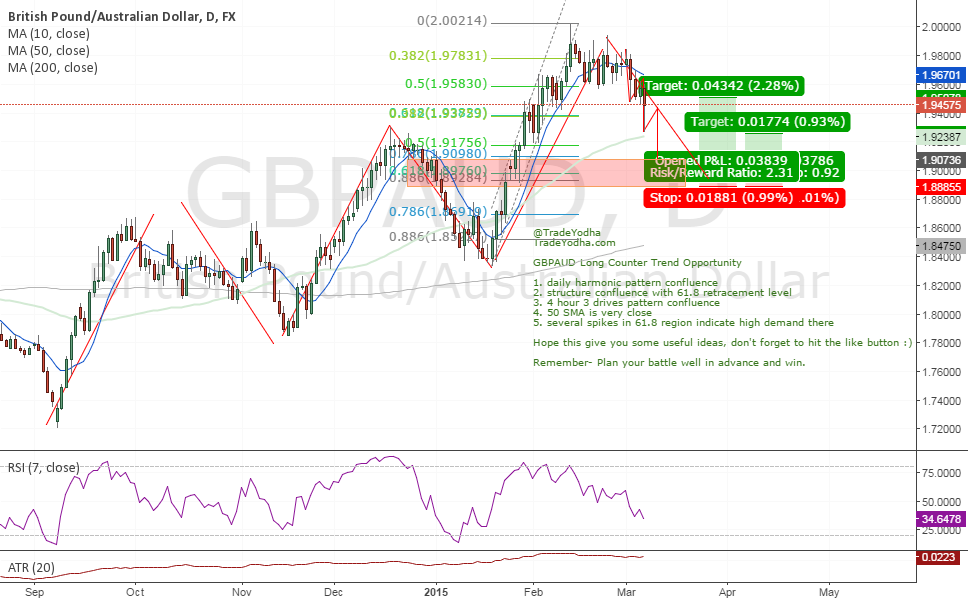 #GBPAUD Daily Long Idea (Structure, Fib, Harmonics, 3Drives)
