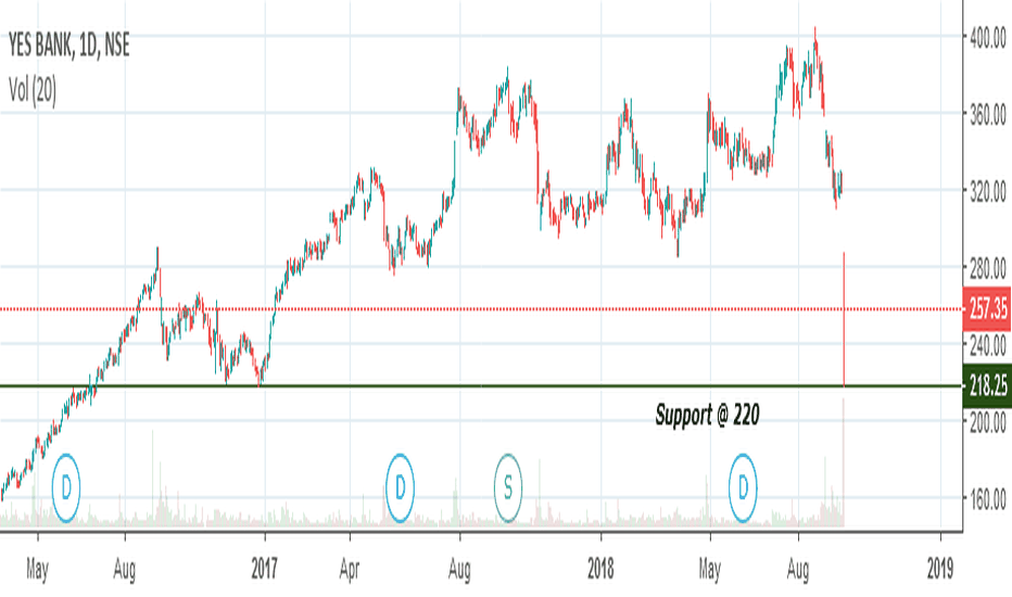 YESBANK: Curious Case of Yes Bank