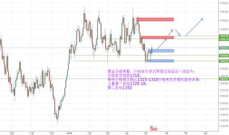 XAUUSD: 黄金日线来看,价格进行多次探底过后给出一波拉升; 价格有效突破1318;