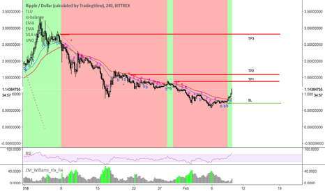 XRPUSD: Long XRP - is this a real breakout?