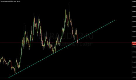 EURAUD: Sell the breakout EUR/AUD