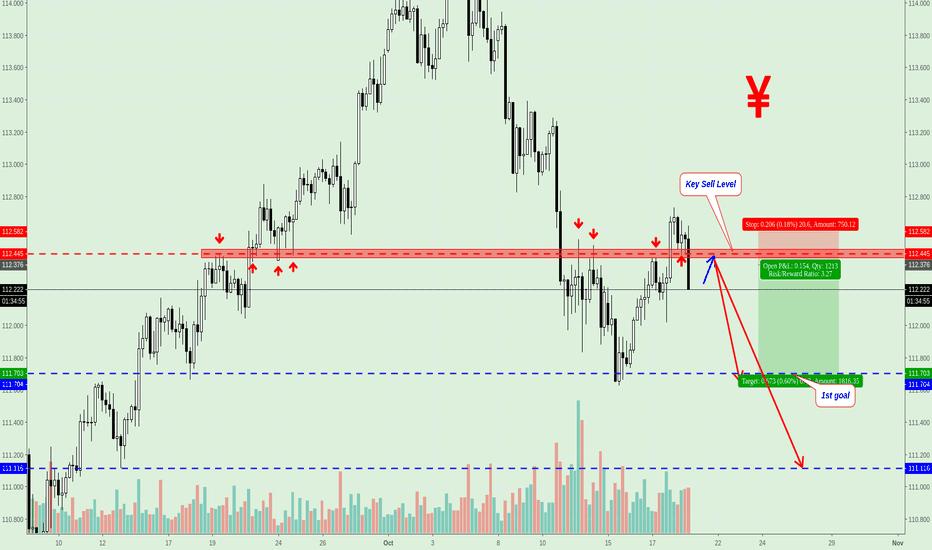 USDJPY: USD/JPY Sell Signal