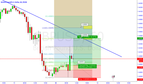 GBPUSD: GBP USD 1H , Idea for LONG
