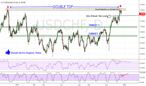 USDCHF: USD/CHF on Double TOP dont Miss it !!!
