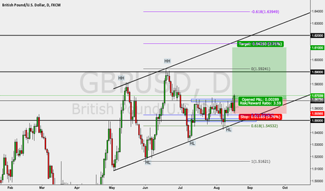 GBPUSD: Cable Range break and Order Triggered