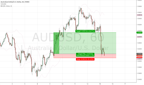 AUDUSD: Aussie at demand level