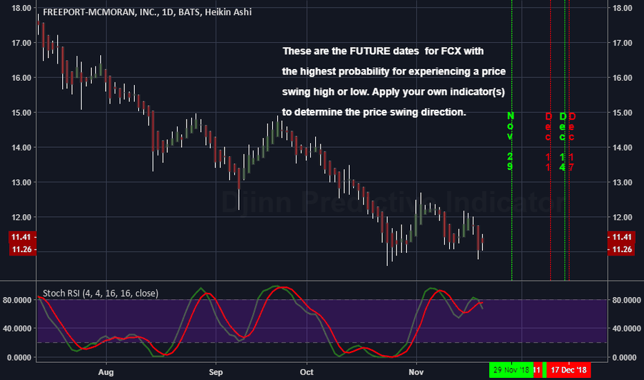 FCX: The FUTURE High / Low price swing dates for FCX