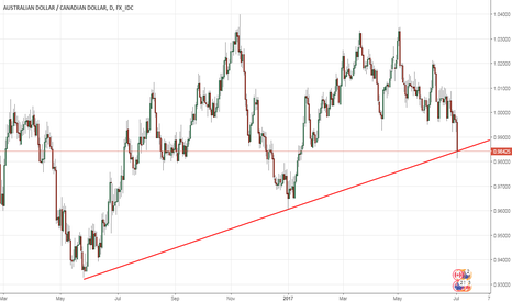 AUDCAD: LONG AUDCAD - Aussie Dollar pumping iron