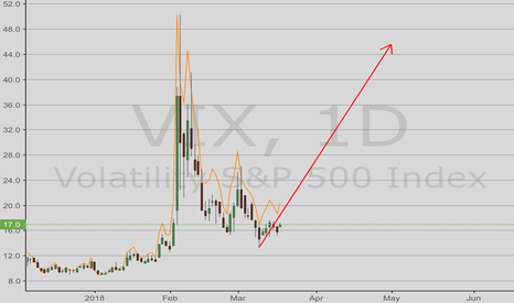 VIX: VIX hope it will long