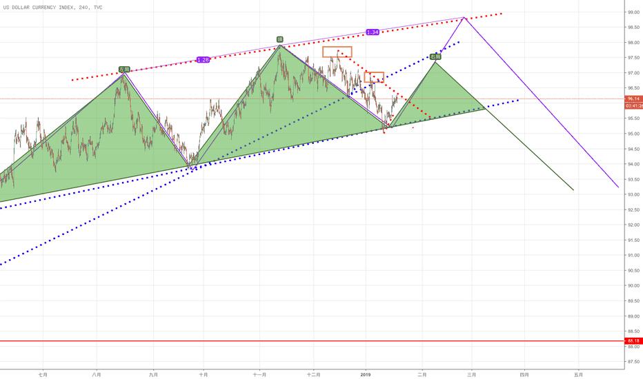 DXY: 美指留意紅線橘框趨勢線,一規劃的多頭減倉,空頭暫不回補