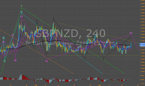 GBPNZD: GBP-NZD. El triángulo finaliza la corrección.